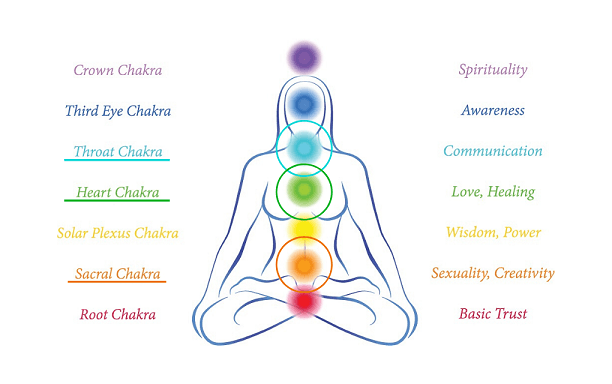 Chakras for Anger, Frustration, Resentment & Rage